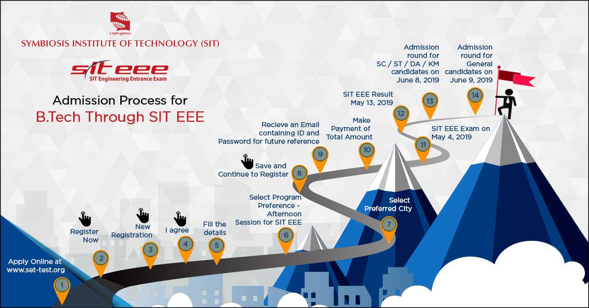 Top Engineering College in Pune   SIT Pune