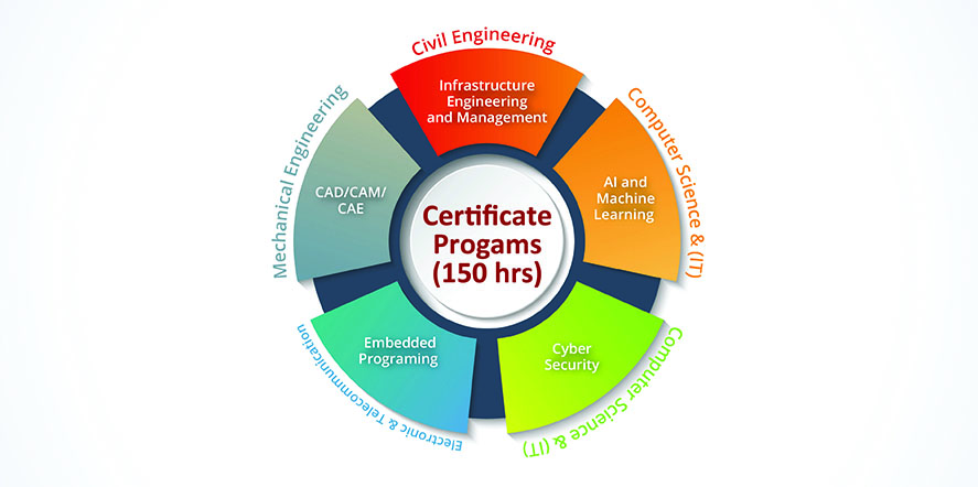 Engineering certificate programs