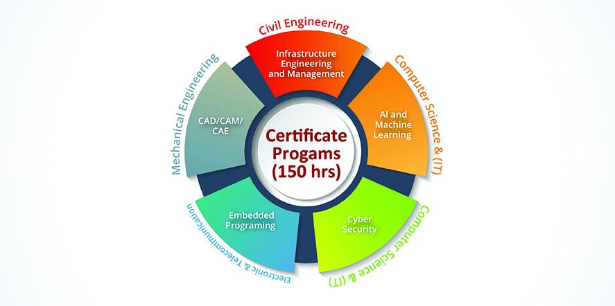 Engineering certificate programs