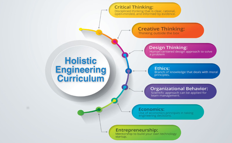 Holistic Engineering Curriculum