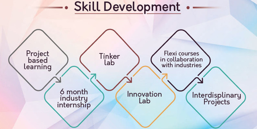 Engineering Skill Development